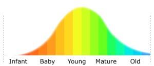 soul-age-curve-490