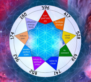 best frequency for manifestation